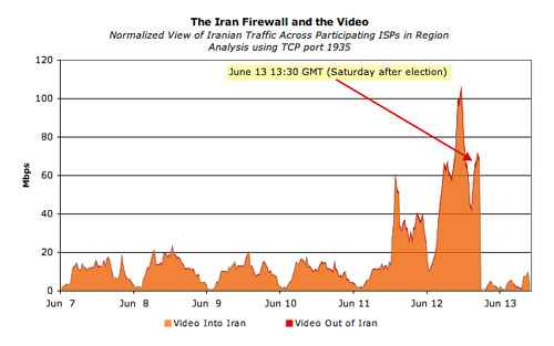 Video streaming in Iran